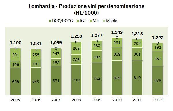 lombardia 2012 0