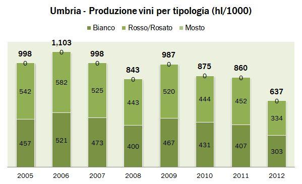 umbria 2012 istat 0
