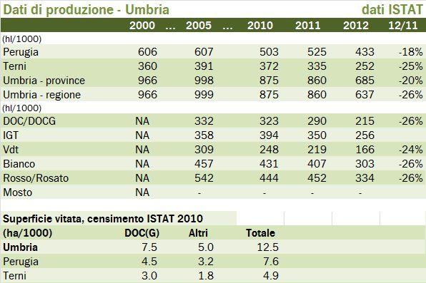 umbria 2012 istat 11