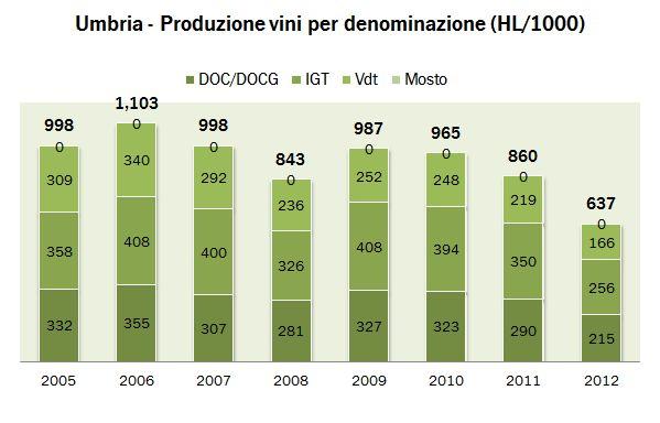 umbria 2012 istat 2