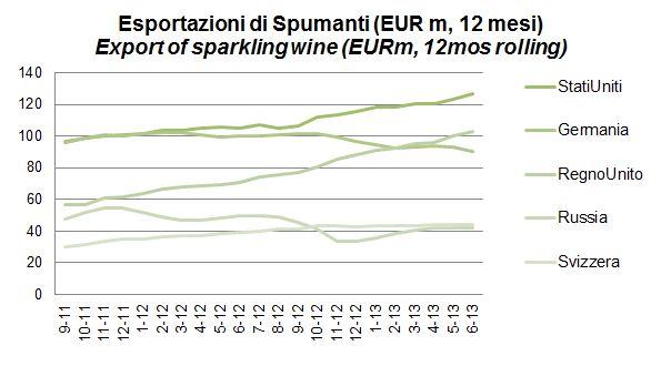 ITALIA SPUMANTI 2013 H1 3