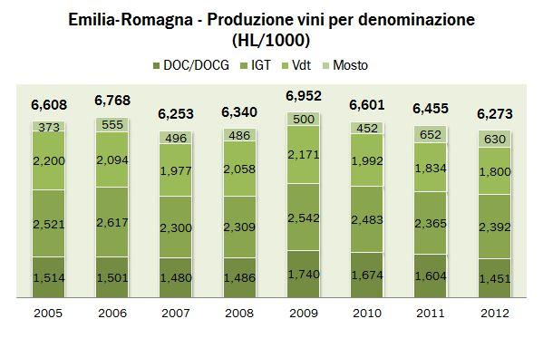 emilia romagna 2012 prod 0