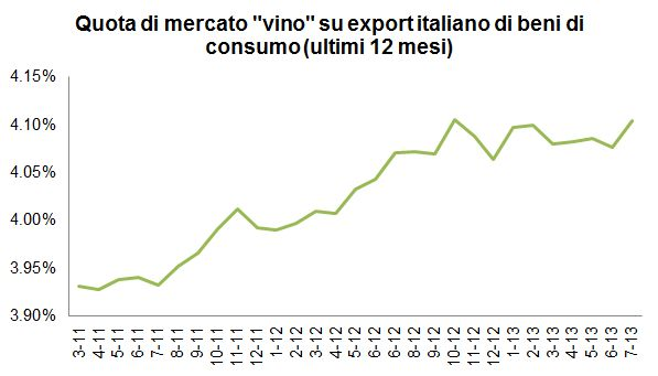 export luglio 2013 0