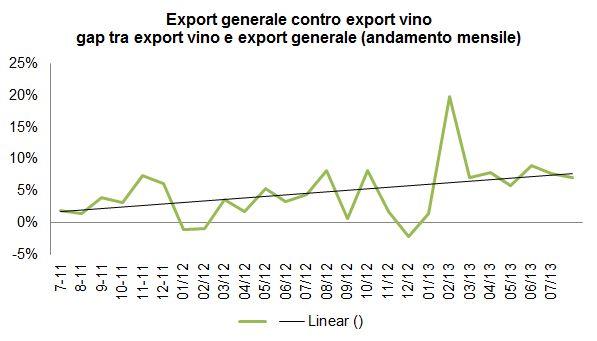 export luglio 2013 1