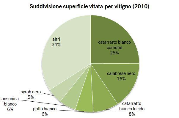 sicilia censimento 2010 1