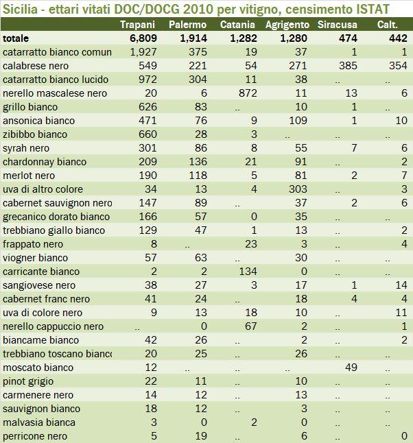 sicilia censimento 2010 t2