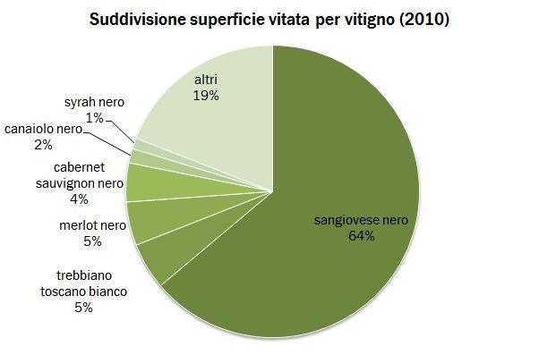 toscana vitigni 2010 1