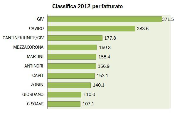 class fatturato 2012 mediob 0
