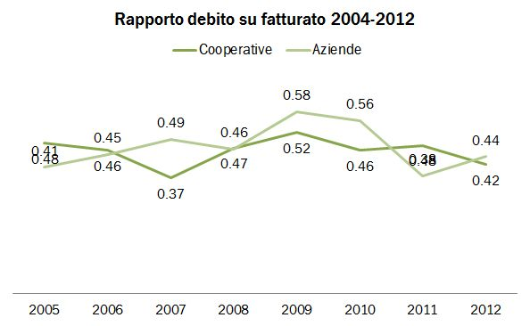 debito 2012 3