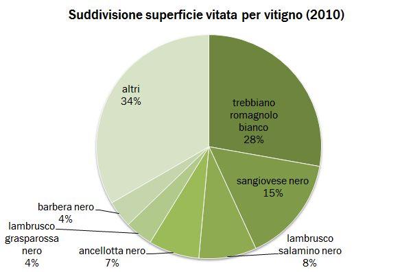 emiliaromagna cens 2010  1