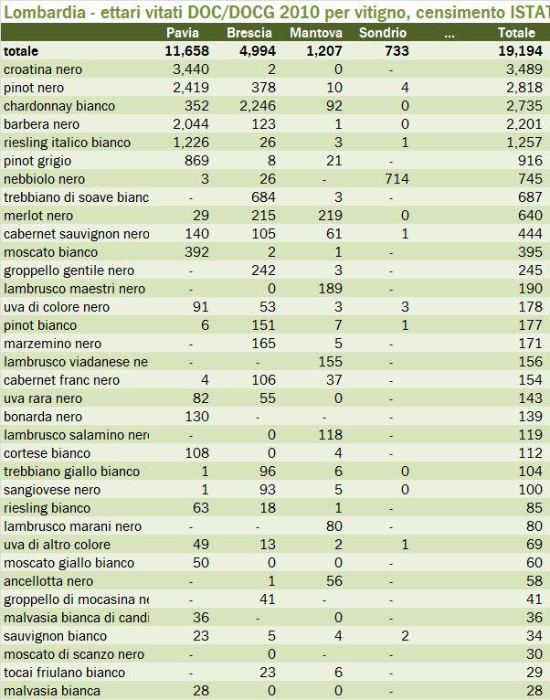 lombardia censimento 2010 2