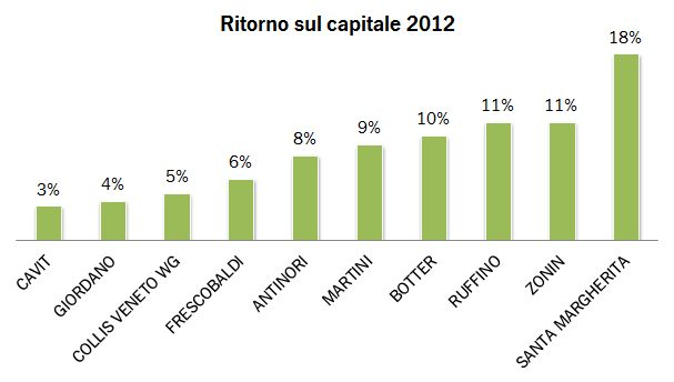 margini e valore 2012 0