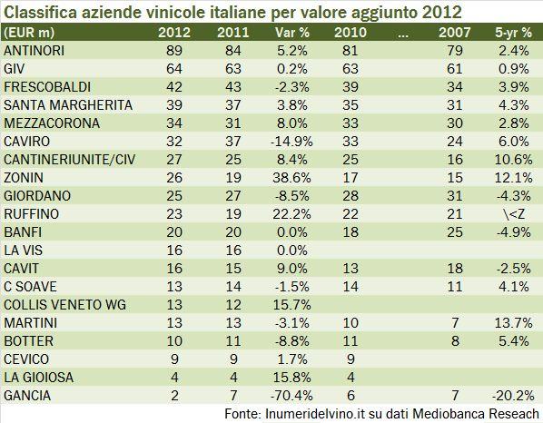 margini e valore 2012 1
