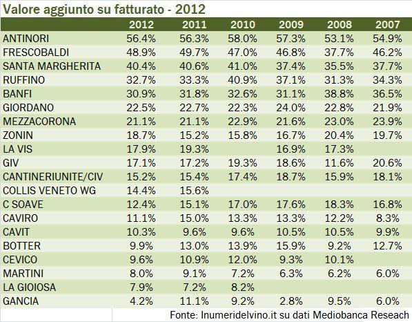 margini e valore 2012 2