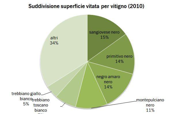 puglia censimento 2010 1