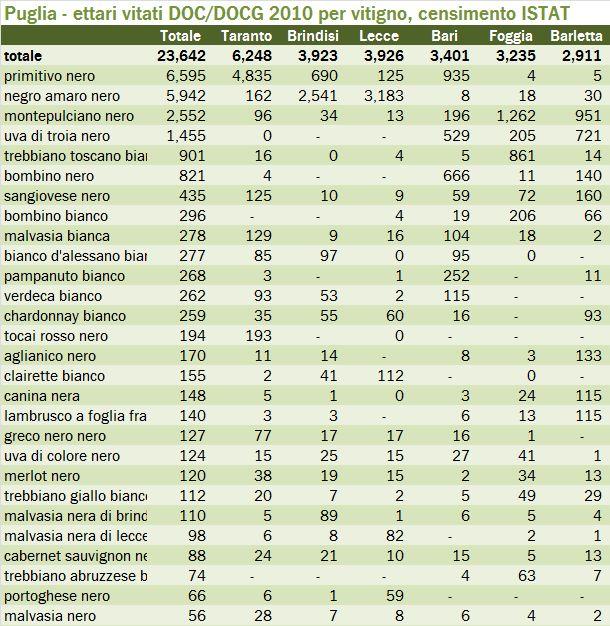 puglia censimento 2010 t2