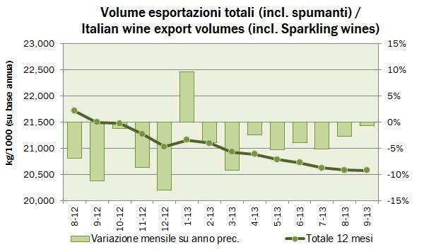 export settembre 2013 0