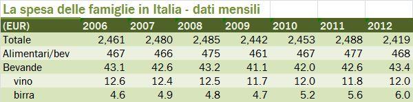 istat famiglie 2012 0