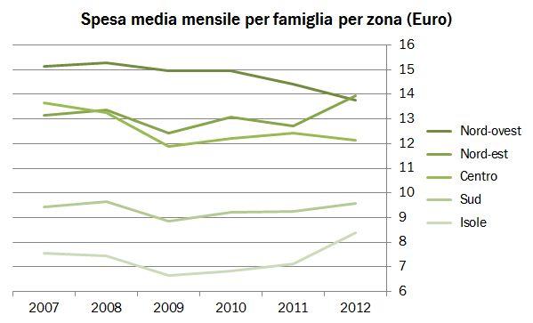 istat famiglie 2012 3