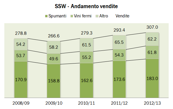 SSW 2013 2