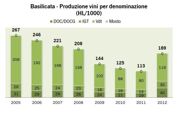 basilicata istat 2011 0