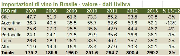 brasile 2013 0