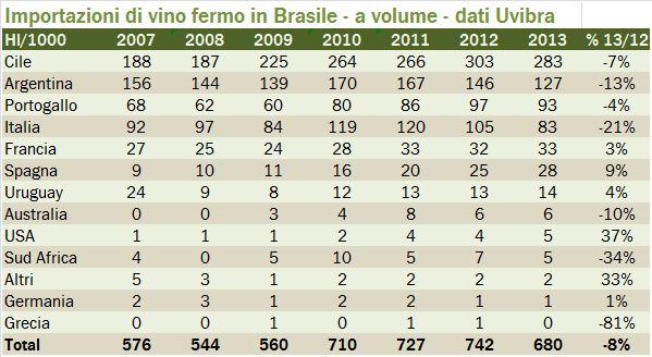 brasile 2013 2
