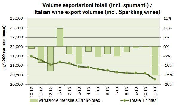 export novembre 2013 0