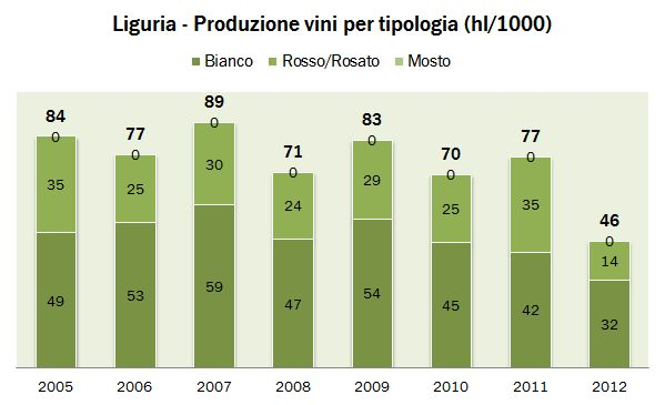 liguria 2012 0