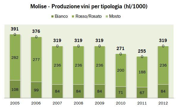 molise ISTAT 2012 1