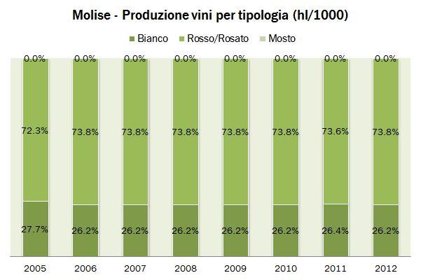molise ISTAT 2012 3