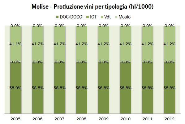 molise ISTAT 2012 4