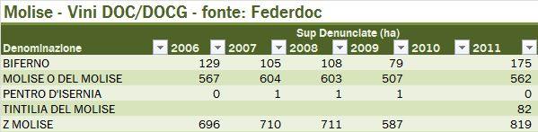 molise federdoc 2 2011