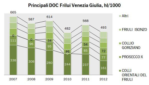 friulio doc 2012 1