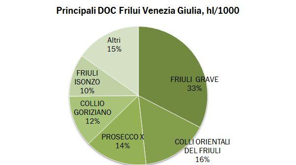 friulio doc 2012 2