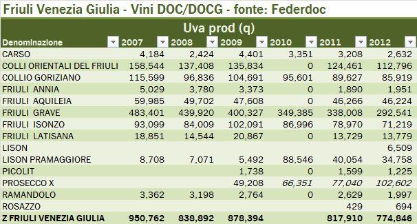 friulio doc 2012 t3