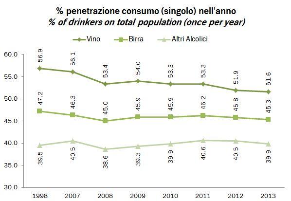consumo alcolici 2013 0