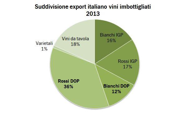 export regioni 2013 2