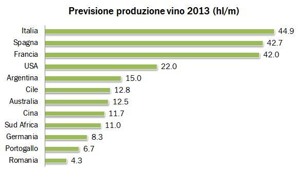produzione mondo oiv 2013 0