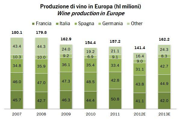 produzione mondo oiv 2013 2