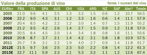 valore produzione vino 2013 0
