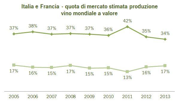 valore produzione vino 2013 2