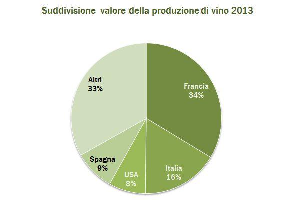 valore produzione vino 2013 3