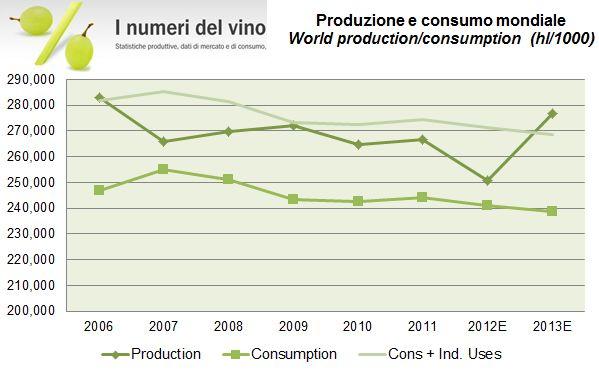 consumi mondiali 2013 0