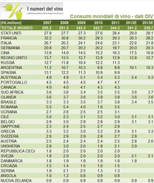 consumi mondiali 2013 1
