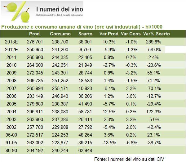 consumi mondiali 2013 2