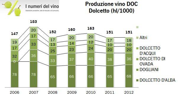 piemonte docg 2012 07