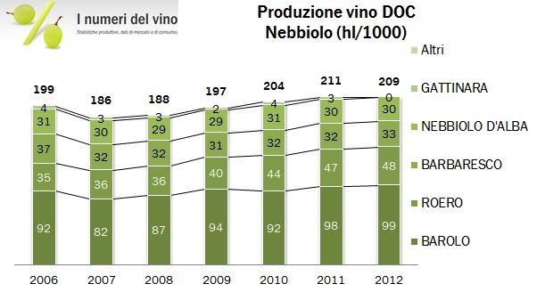 piemonte docg 2012 09
