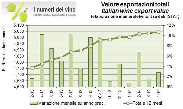export aprile 2014 0