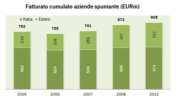 spumanti 2012 0